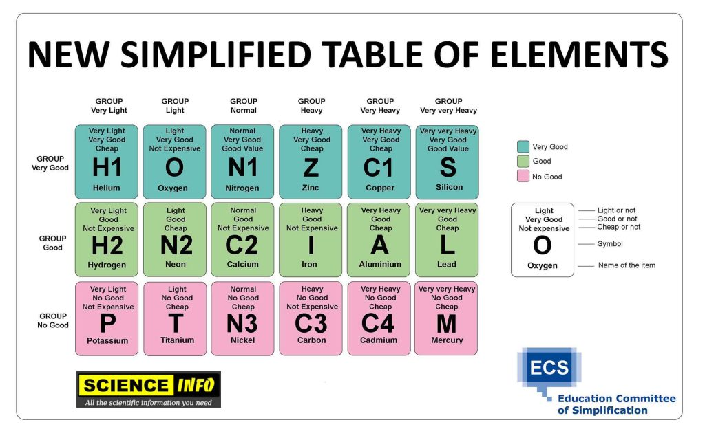 The education department simplifies the periodic table of elements urtaz Choice Image