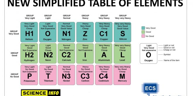 The Education Department Simplifies The Periodic Table Of Elements